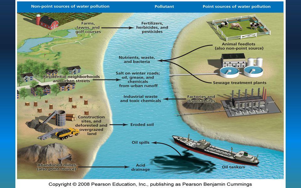 15_21.JPG Figure 15-21 Title: Freshwater pollution sources. Caption: