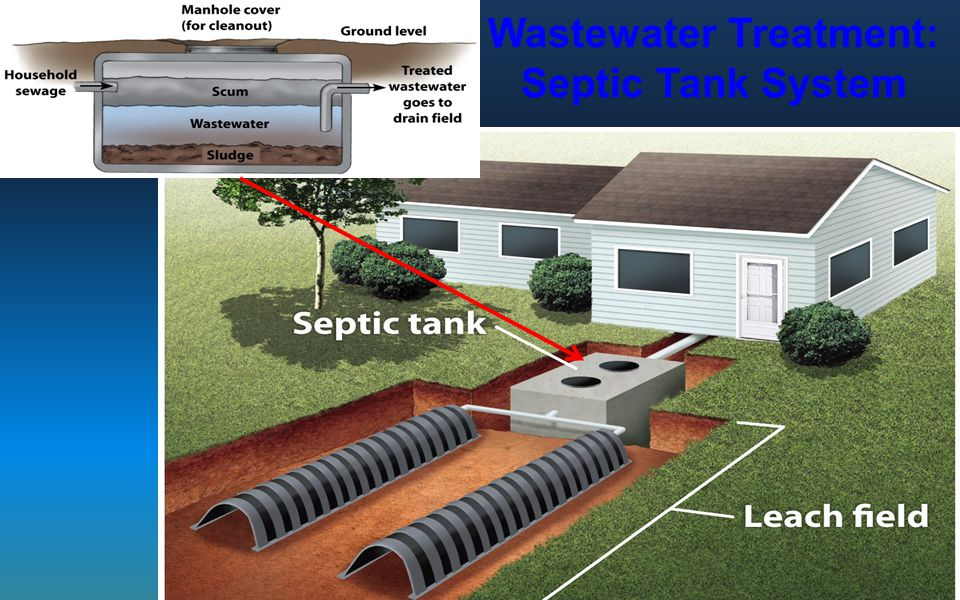 Wastewater Treatment: Septic Tank System