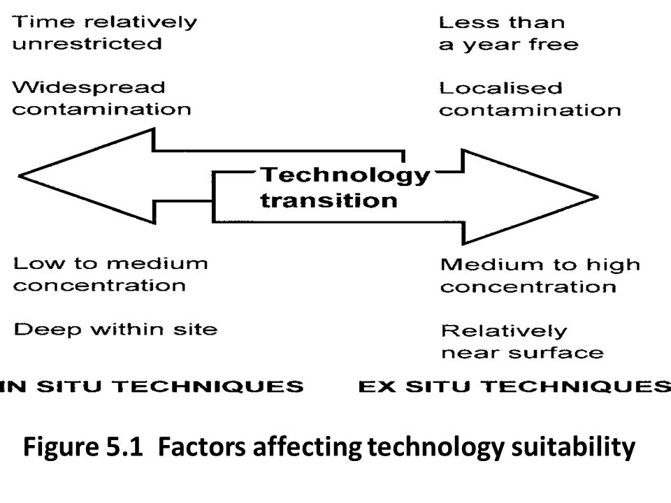 Figure 5.1 Factors affecting technology suitability