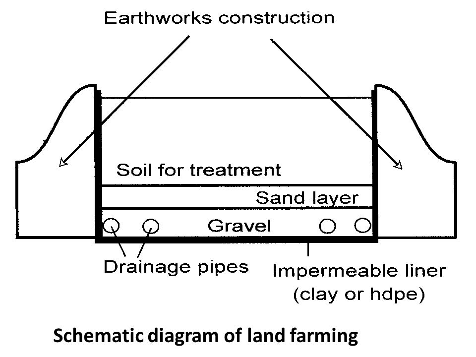 Schematic diagram of land farming