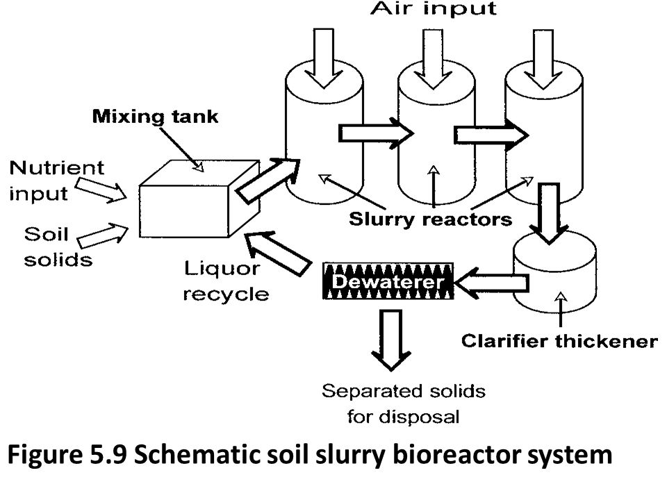 Figure 5.9 Schematic soil slurry bioreactor system