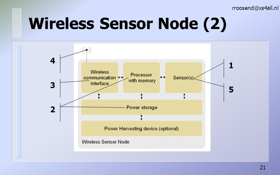Wireless Sensor Node (2)
