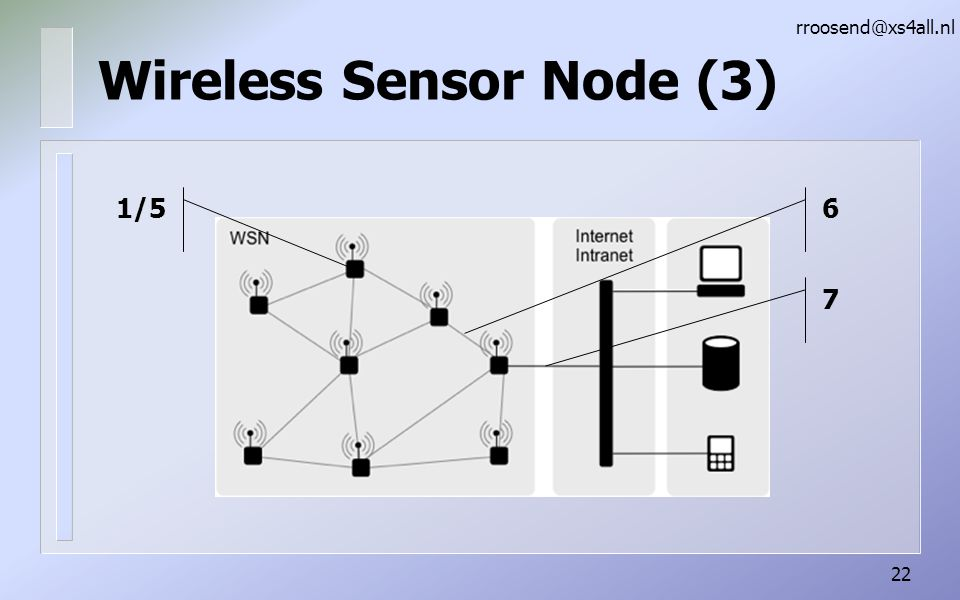Wireless Sensor Node (3)