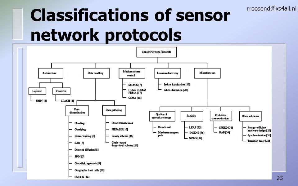 Classifications of sensor network protocols