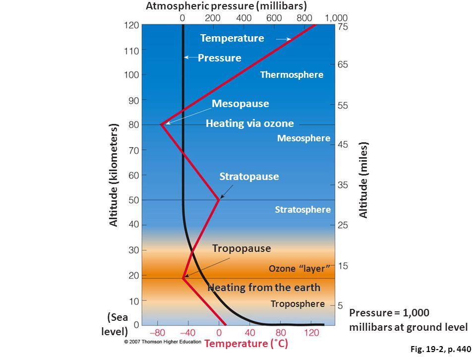 Atmospheric pressure (millibars)