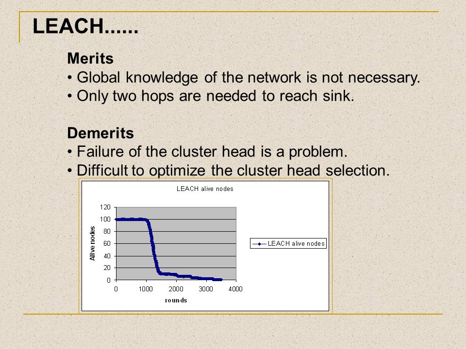LEACH...... Merits Global knowledge of the network is not necessary.