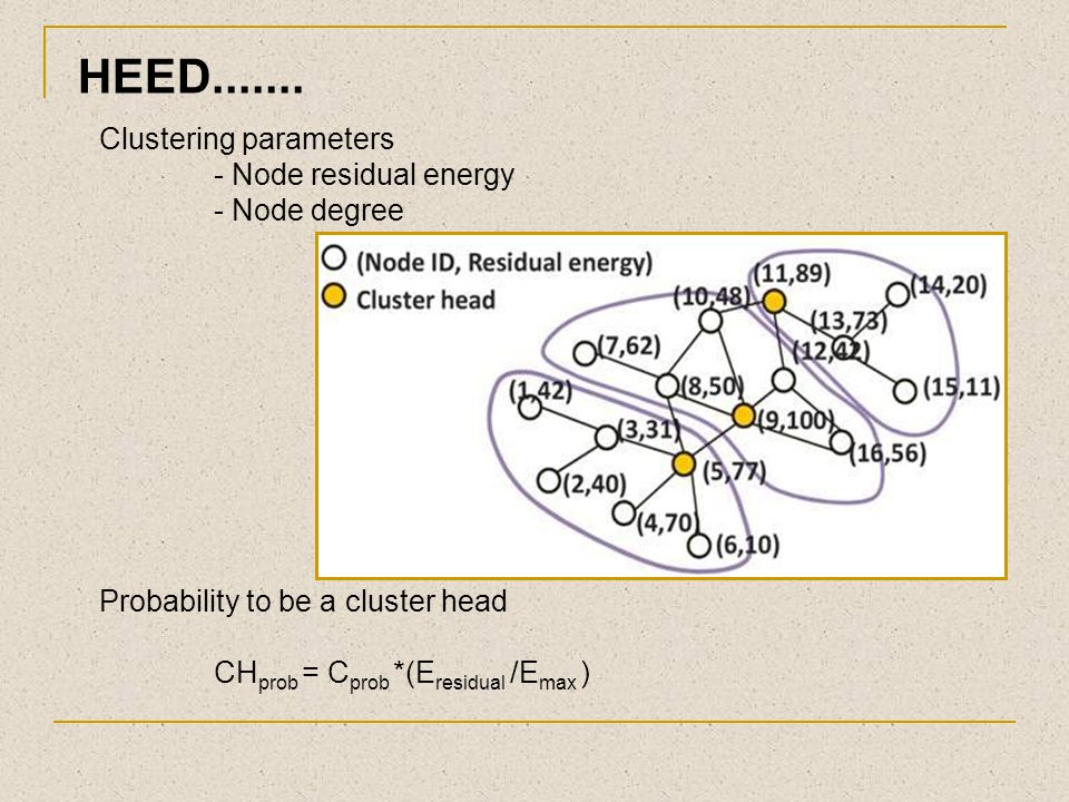 HEED....... Clustering parameters - Node residual energy - Node degree