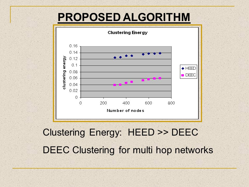 PROPOSED ALGORITHM Clustering Energy: HEED >> DEEC