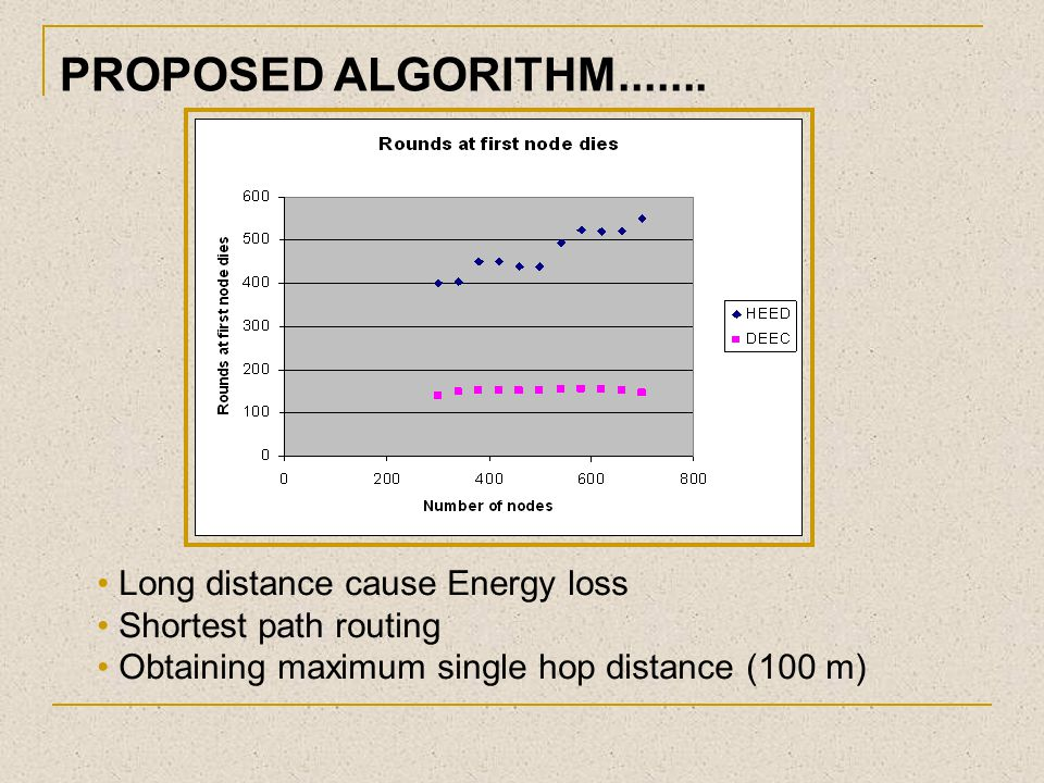 PROPOSED ALGORITHM....... Long distance cause Energy loss