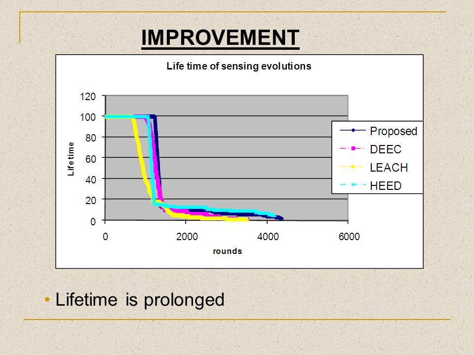 IMPROVEMENT Lifetime is prolonged