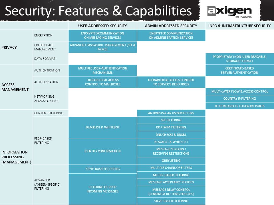 Security: Features & Capabilities