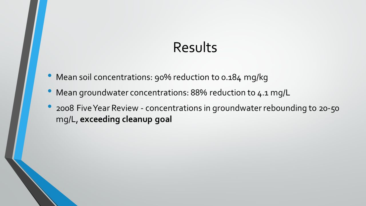 Results Mean soil concentrations: 90% reduction to 0.184 mg/kg