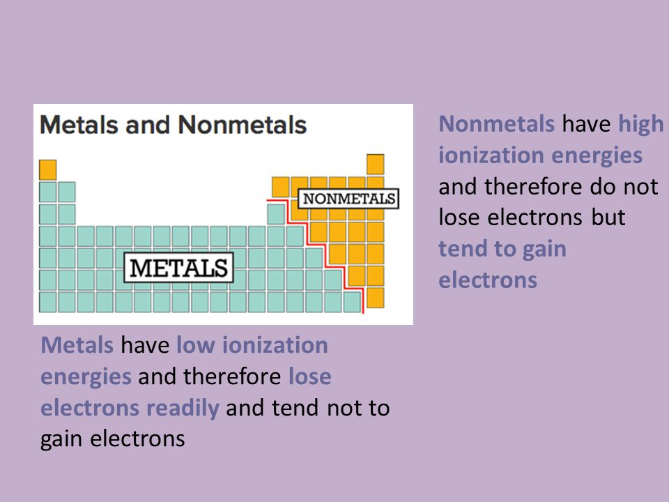 Nonmetals have high ionization energies and therefore do not lose electrons but tend to gain electrons