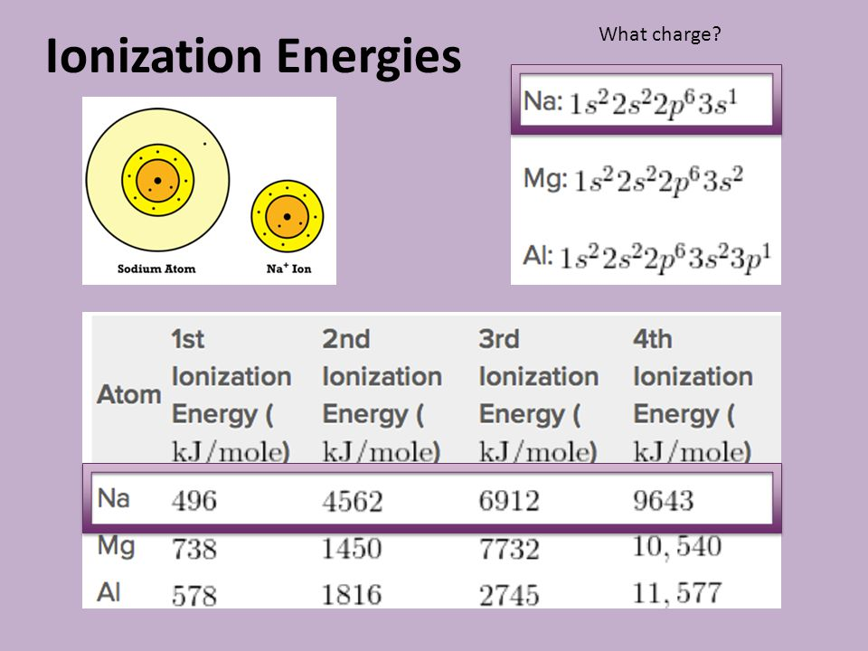 Ionization Energies What charge
