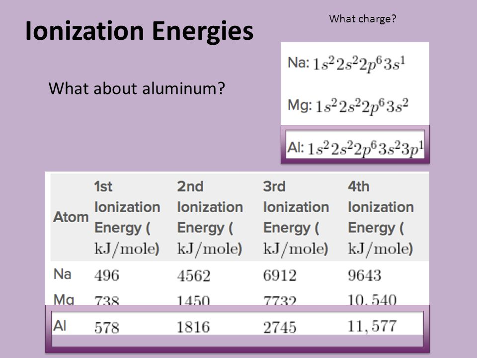 Ionization Energies What charge What about aluminum