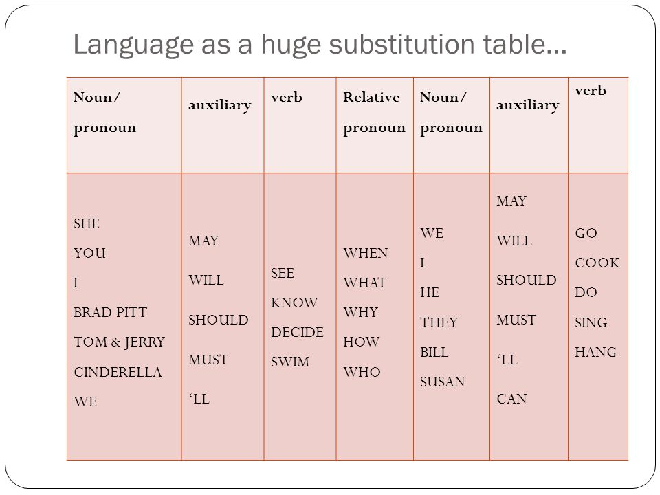 Language as a huge substitution table…
