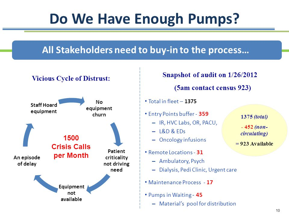 Do We Have Enough Pumps All Stakeholders need to buy-in to the process… Snapshot of audit on 1/26/2012.