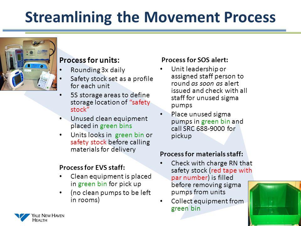 Streamlining the Movement Process