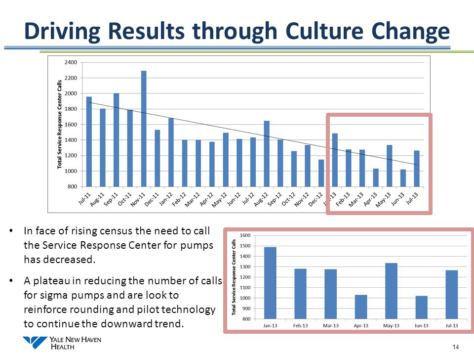 Driving Results through Culture Change
