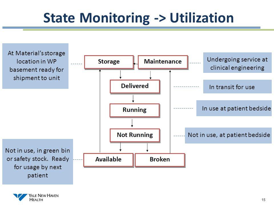State Monitoring -> Utilization