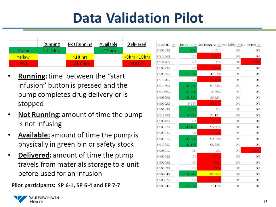 Data Validation Pilot Running: time between the start infusion button is pressed and the pump completes drug delivery or is stopped.