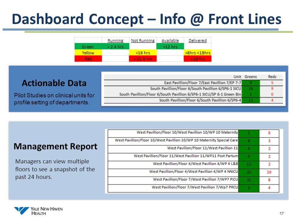Dashboard Concept – Info @ Front Lines