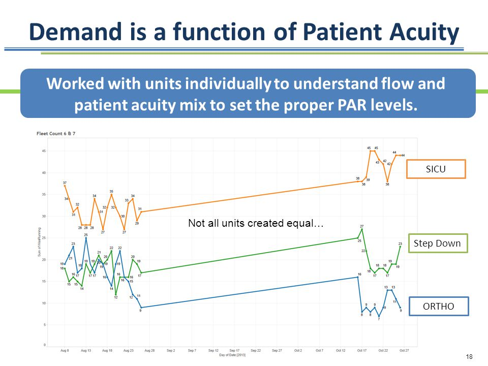 Demand is a function of Patient Acuity