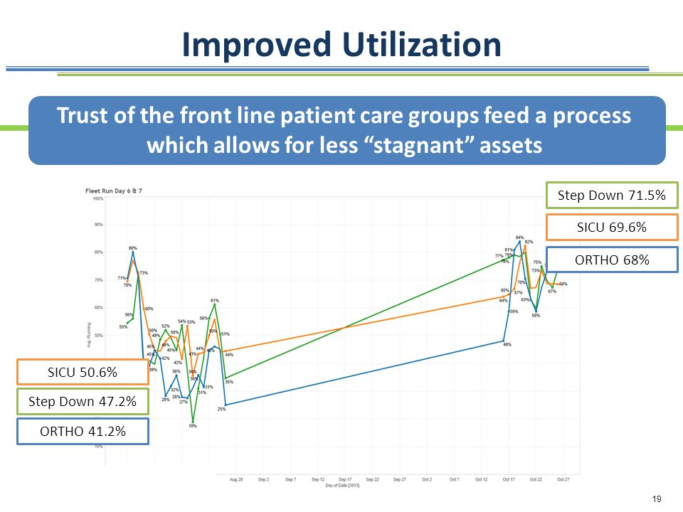 Improved Utilization Trust of the front line patient care groups feed a process which allows for less stagnant assets.