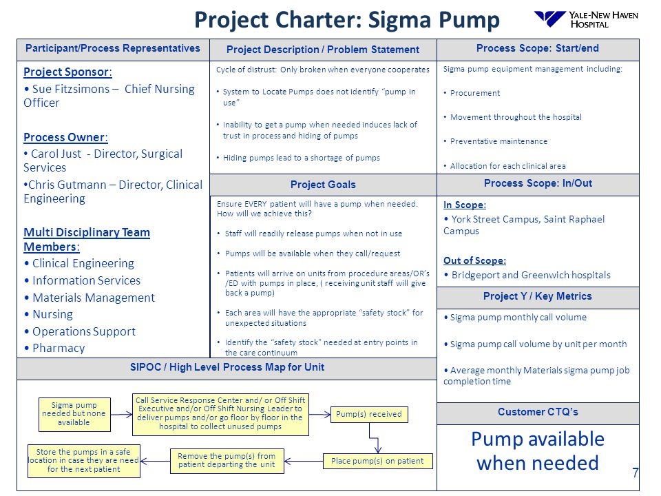 Project Charter: Sigma Pump