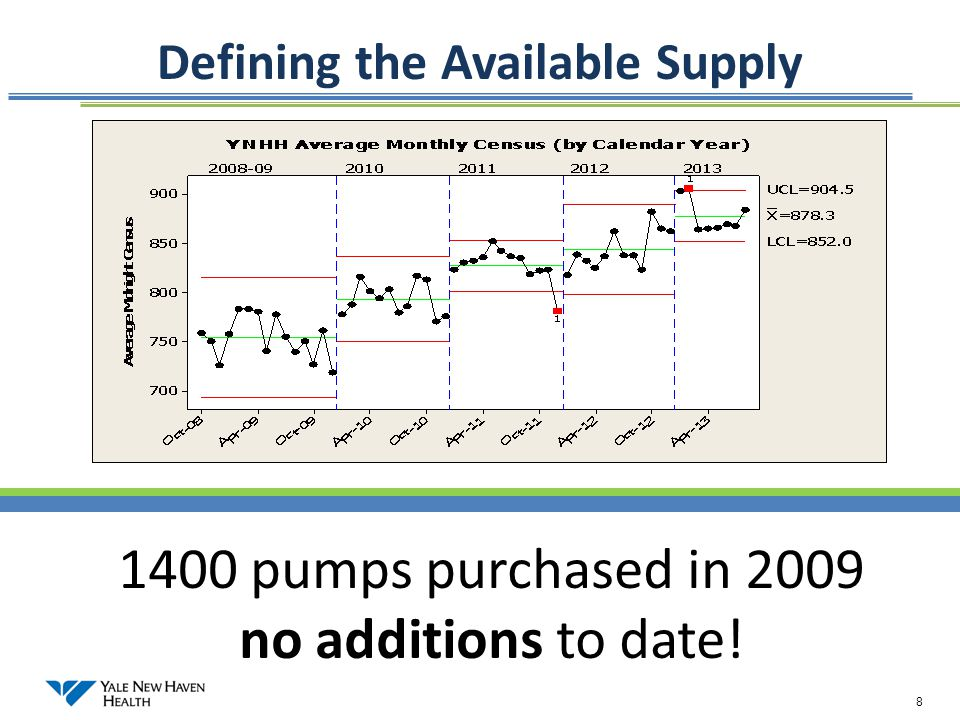 Defining the Available Supply