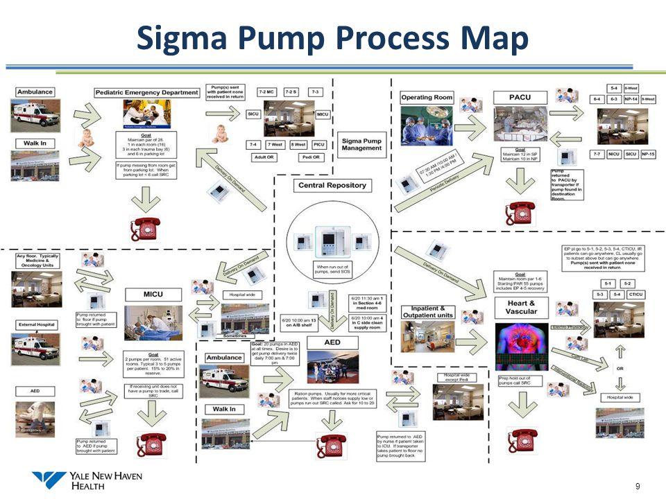 Sigma Pump Process Map