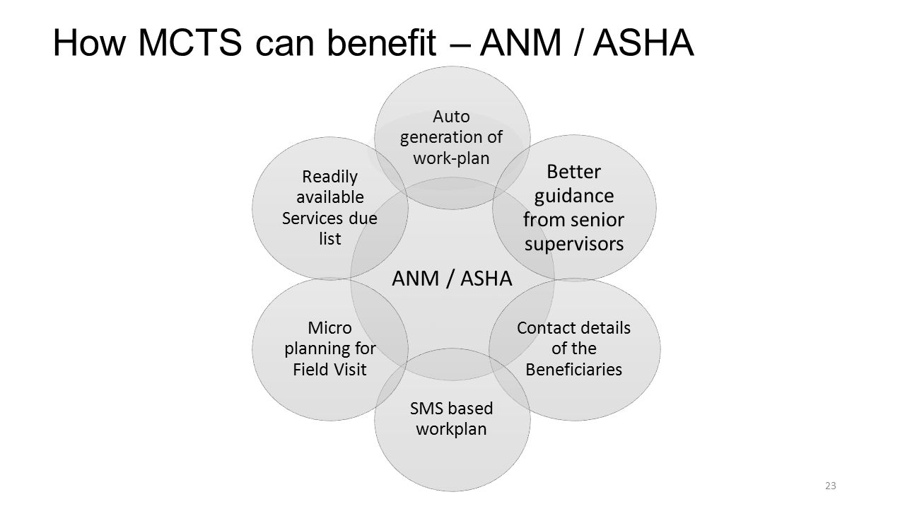 How MCTS can benefit – ANM / ASHA