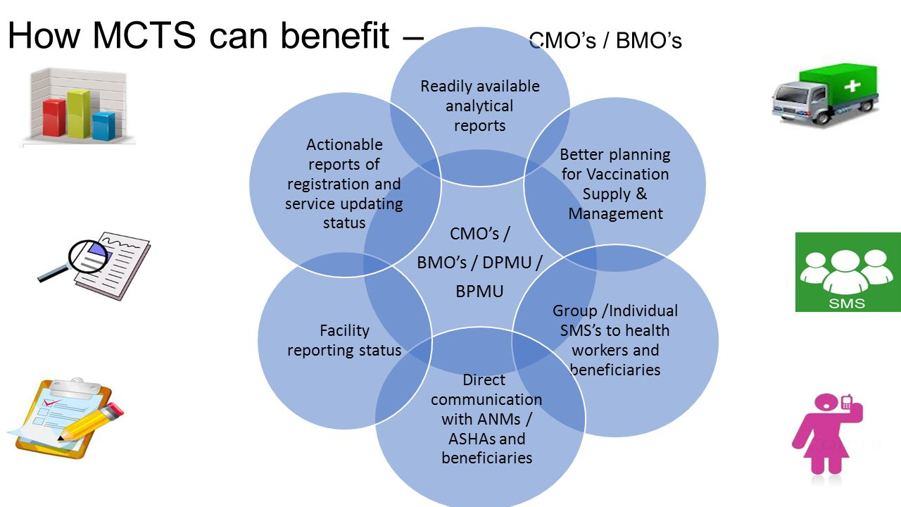 How MCTS can benefit – CMO's / BMO's