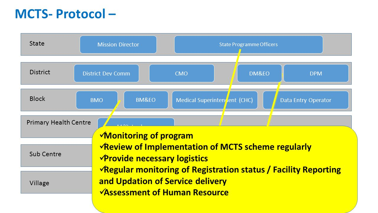 MCTS- Protocol – Monitoring of program