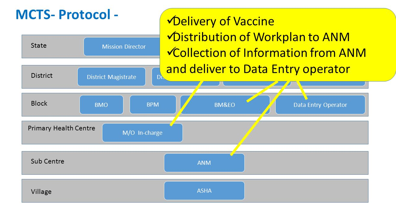 MCTS- Protocol - Delivery of Vaccine Distribution of Workplan to ANM