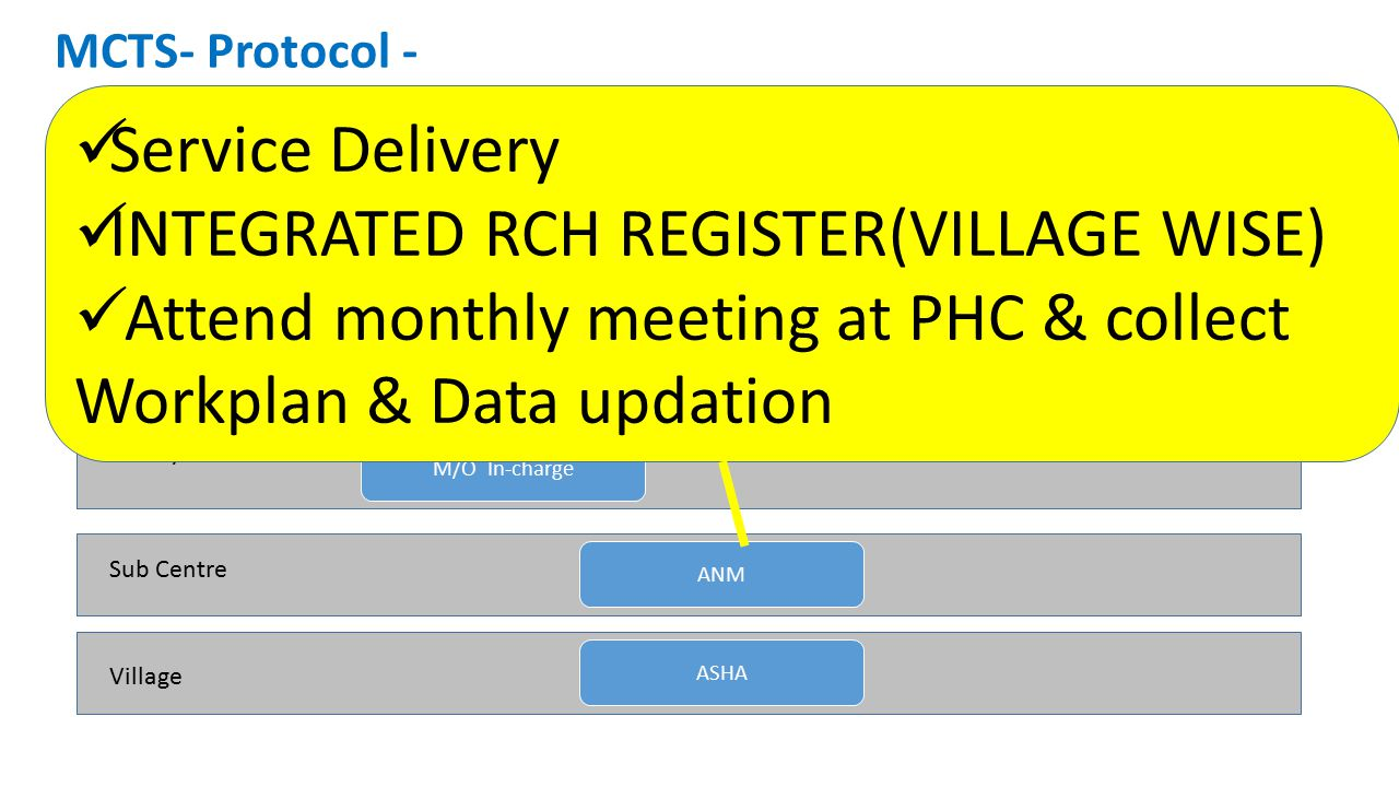 INTEGRATED RCH REGISTER(VILLAGE WISE)