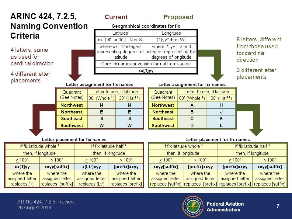 ARINC 424, 7.2.5, Current Proposed Naming Convention Criteria