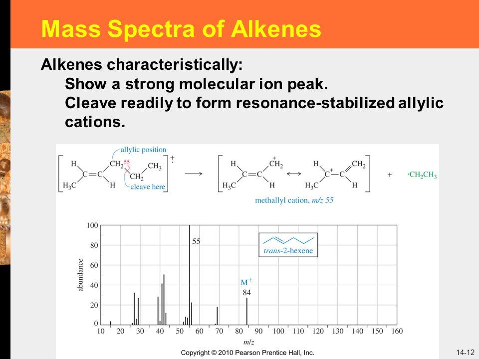 Mass Spectra of Alkenes