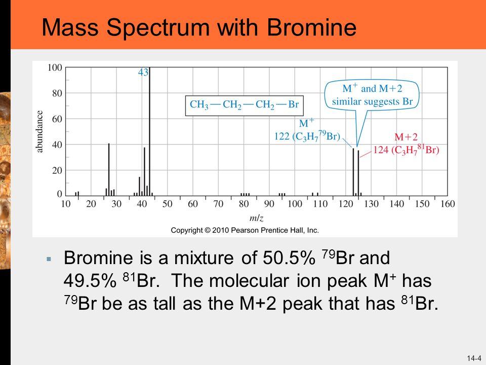 Mass Spectrum with Bromine
