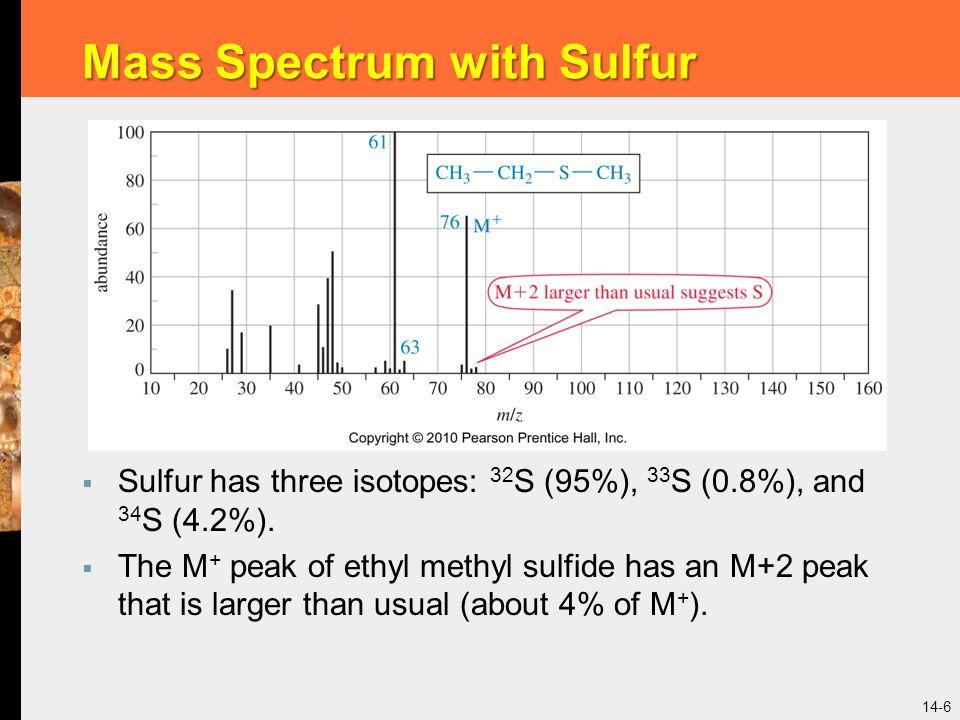 Mass Spectrum with Sulfur