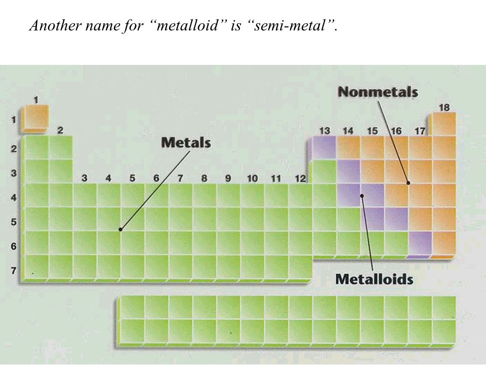 Another name for metalloid is semi-metal .