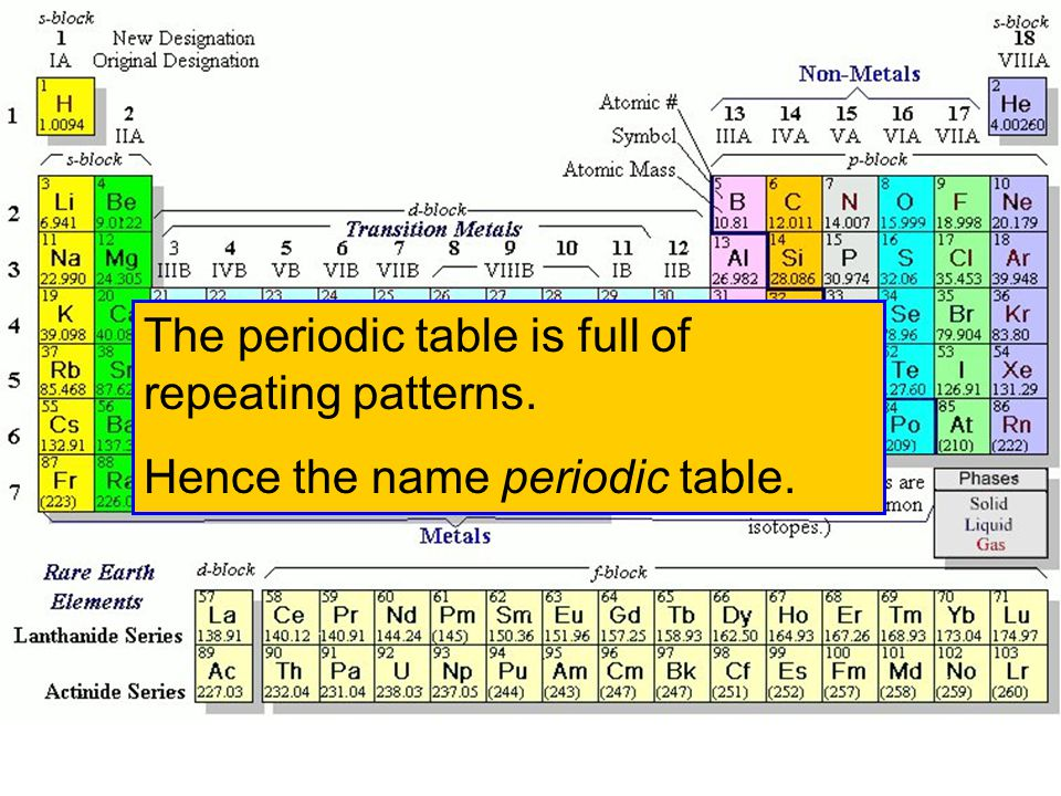 The periodic table is full of repeating patterns.