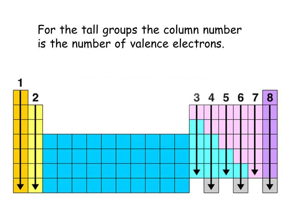 For the tall groups the column number is the number of valence electrons.