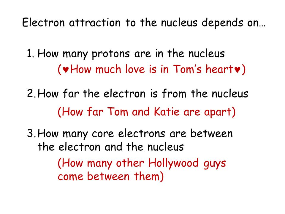 Electron attraction to the nucleus depends on…