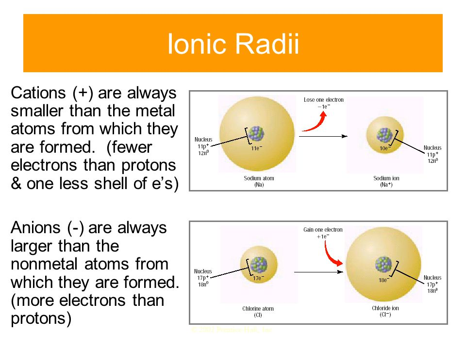 Ionic Radii Cations (+) are always smaller than the metal atoms from which they are formed. (fewer electrons than protons & one less shell of e's)