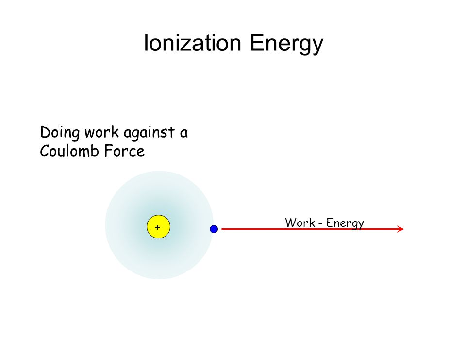 Ionization Energy Doing work against a Coulomb Force Work - Energy +