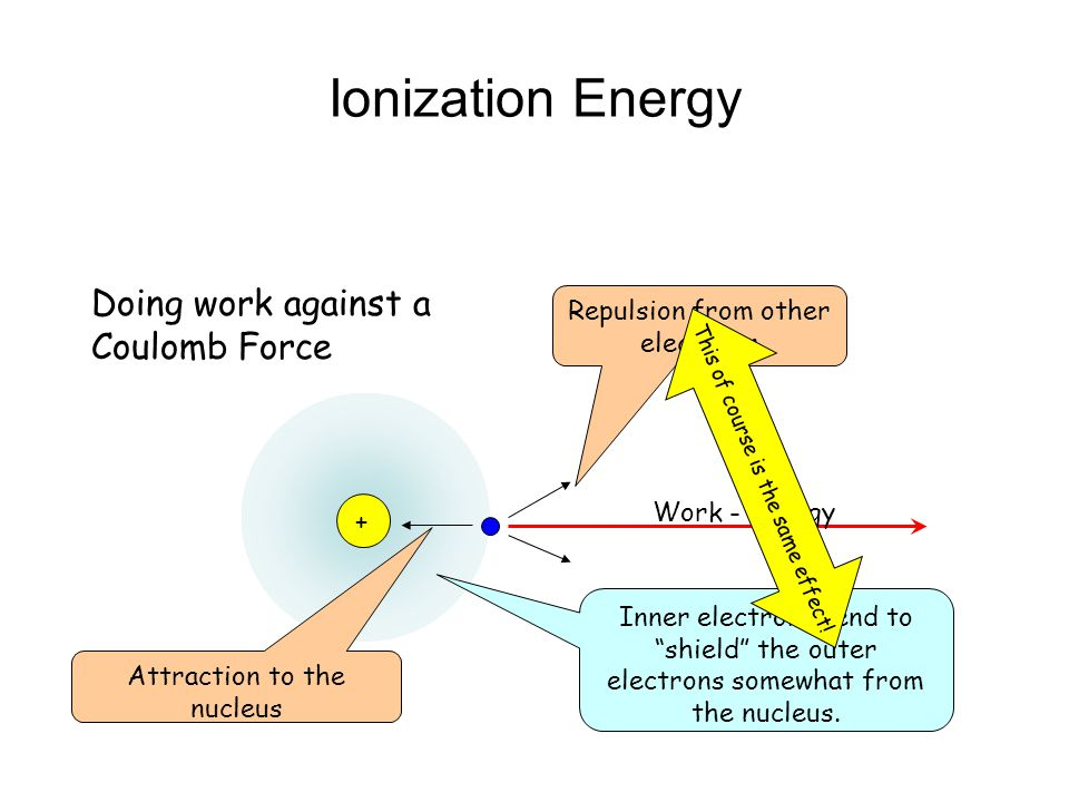 Ionization Energy Doing work against a Coulomb Force
