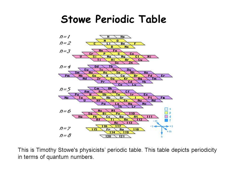 Stowe Periodic Table This is Timothy Stowe s physicists' periodic table.