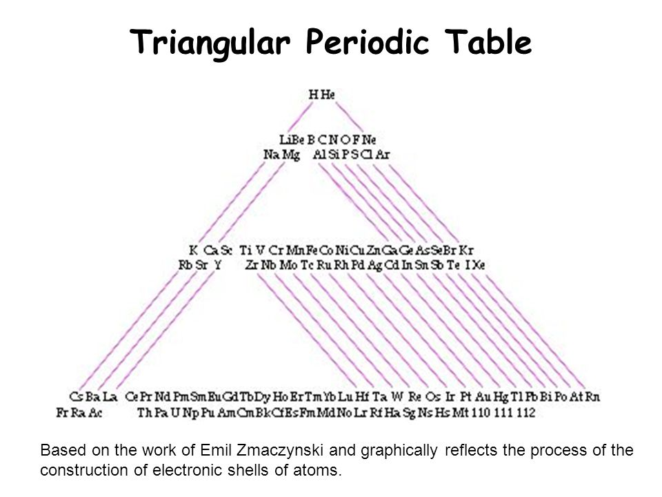 Triangular Periodic Table