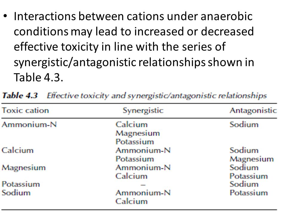 Interactions between cations under anaerobic conditions may lead to increased or decreased effective toxicity in line with the series of synergistic/antagonistic relationships shown in Table 4.3.